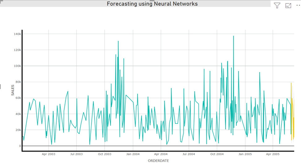 Time Series Forecasting in PowerBI