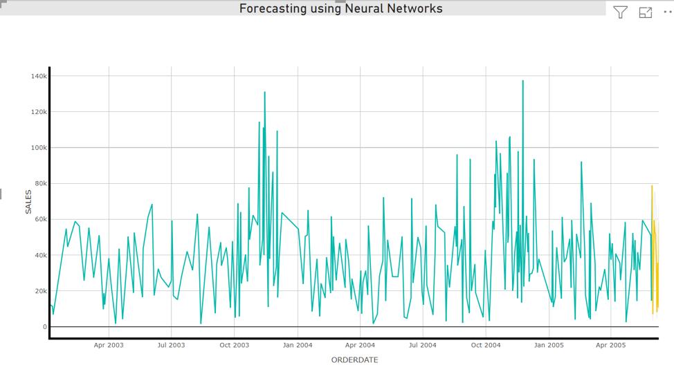 Time Series Forecasting in PowerBI
